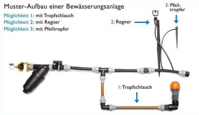 Turbo Garten bewässern - BJ Bewässerungstechnik OI23