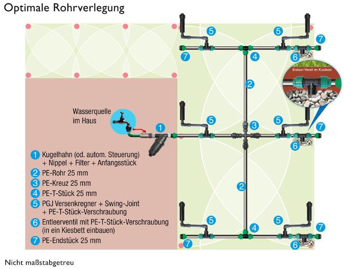 Beliebt Versenkregner für Rasenflächen - BJ Bewässerungstechnik VU96